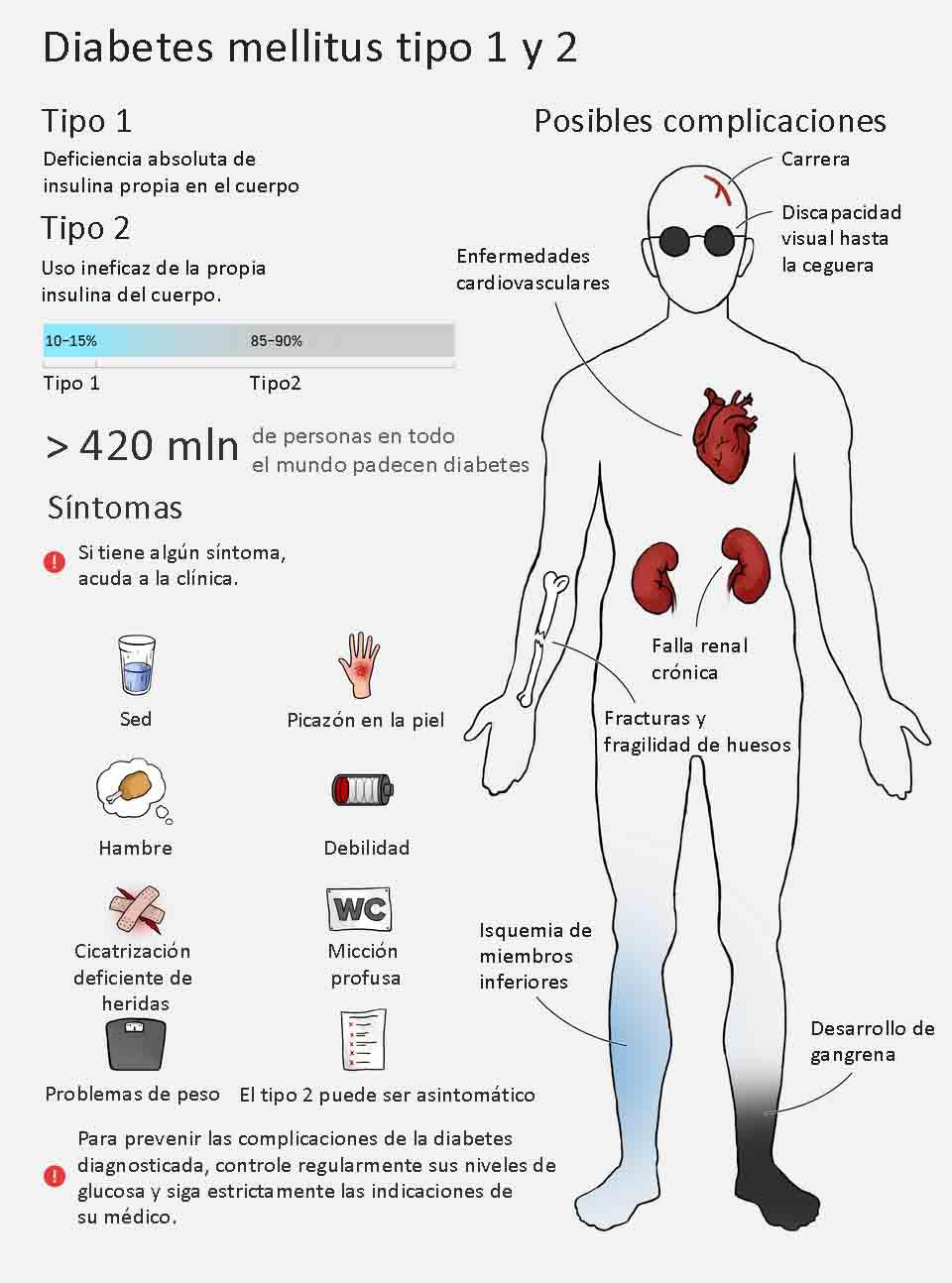 diabetes sintomas complicaciones